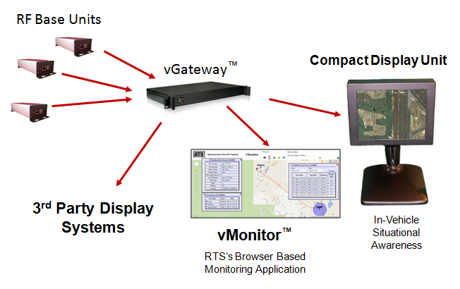 Long Range RF Infrastructure Components