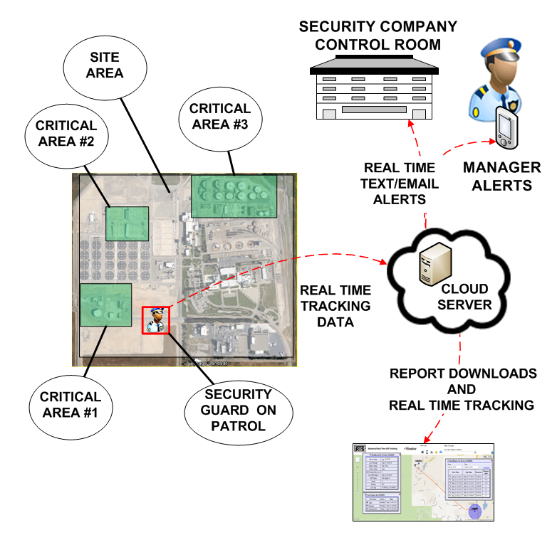 Security Guard Overview
