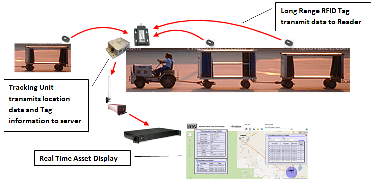 Airport Tug & Dolly Tracking