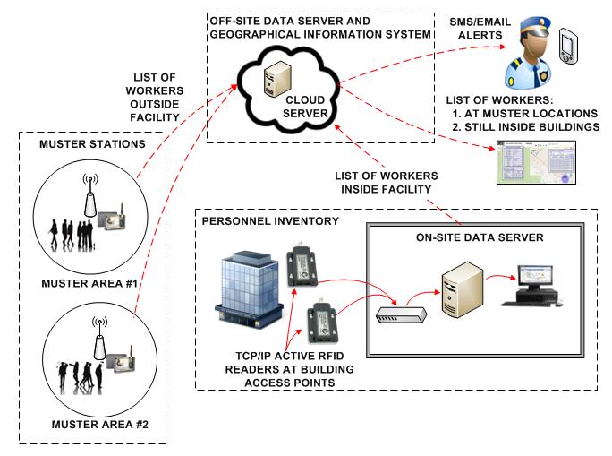 QueLink GSM GL500